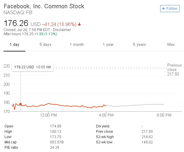 Facebook had the worst day in stock market history - SCCI - Singapore Chamber of Commerce Indonesia